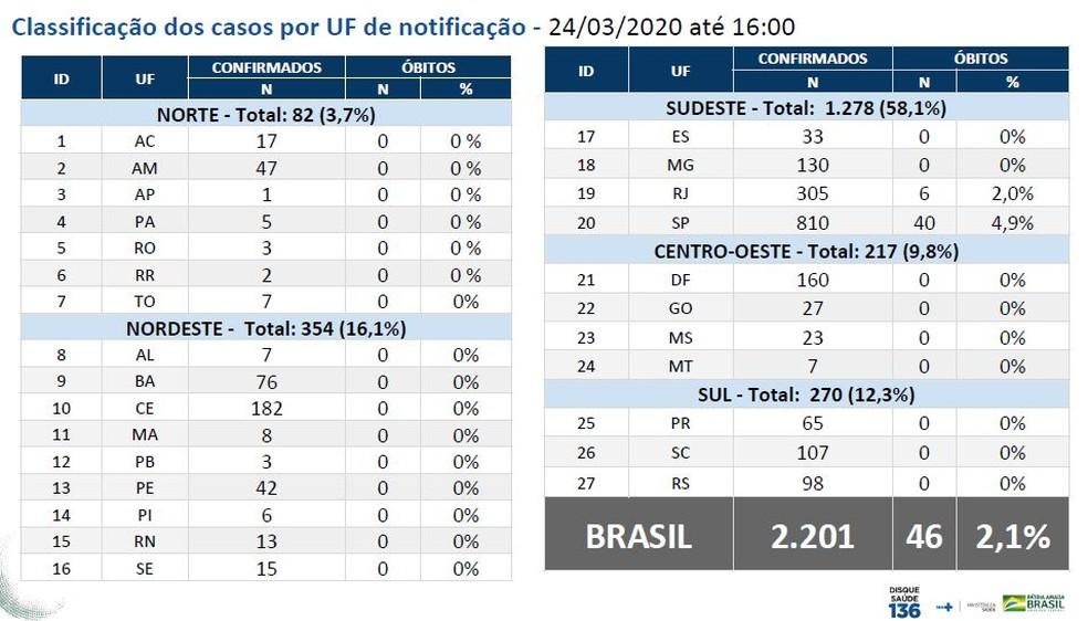 Casos de Covid-19 no Brasil  — Foto: Ministério da Saúde