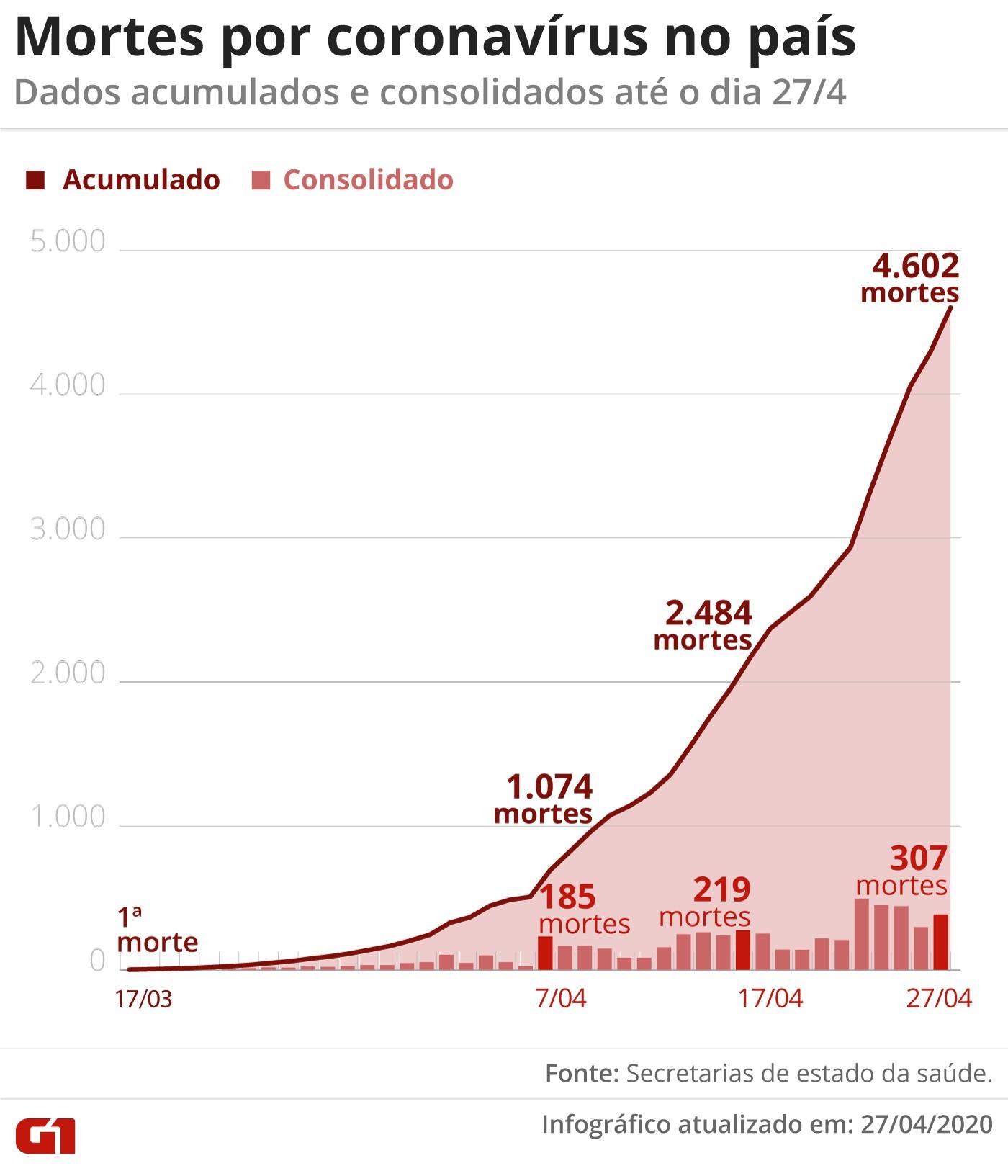 Casos de coronavírus e número de mortes no Brasil em 28 de abril