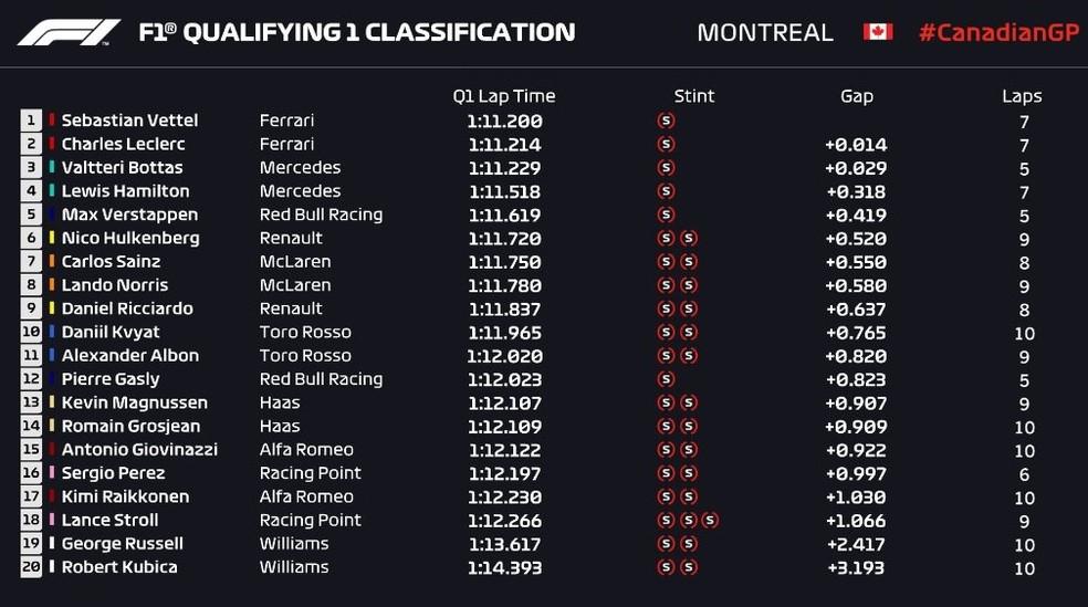 Resultado do Q1 em Montreal — Foto: Reprodução