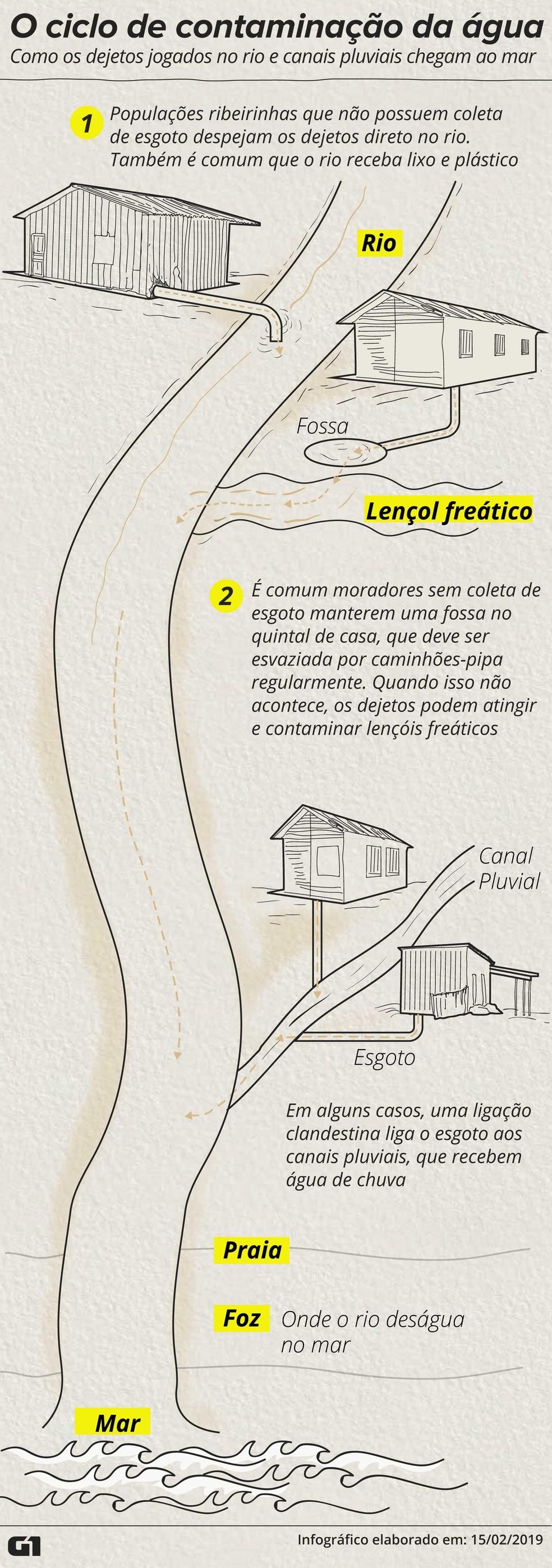 O ciclo da contaminação de rios e mar pelo esgoto — Foto: Wagner Magalhães/G1