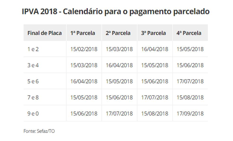 Calendário de pagamento parcelado (Foto: Arte G1)
