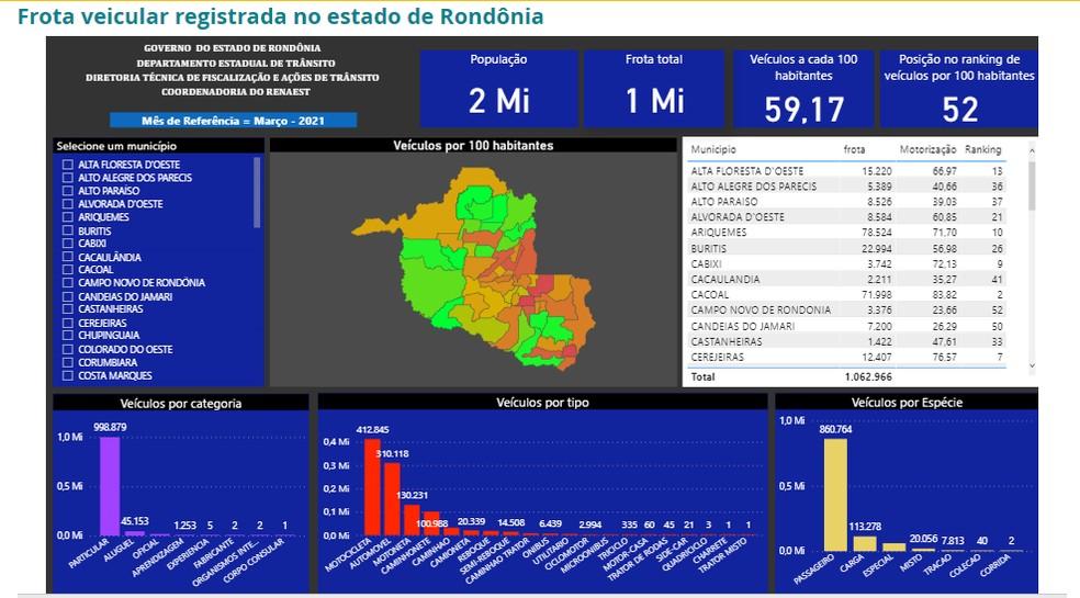 Frota veicular registrada em Rondônia — Foto: Reprodução/Detran