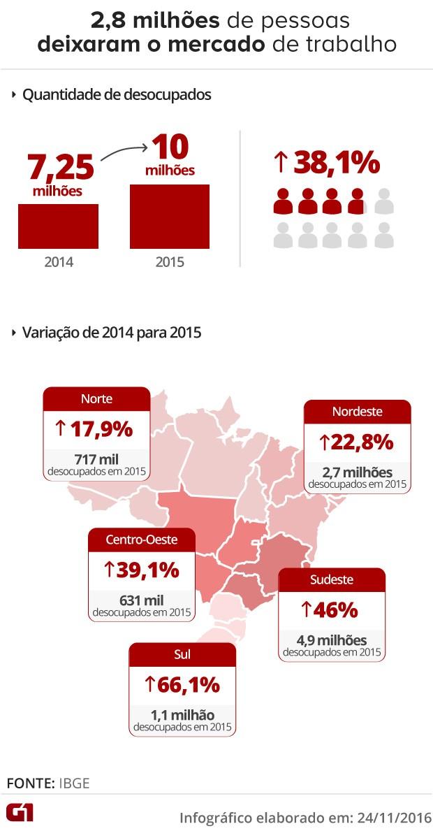 Veja o mapa do desemprego por regiões no Brasil (Foto: Arte/G1)