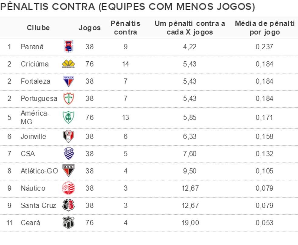 Pênaltis marcados contra cada equipe com menos jogos em Brasileirões desde 2013 — Foto: Espião Estatístico