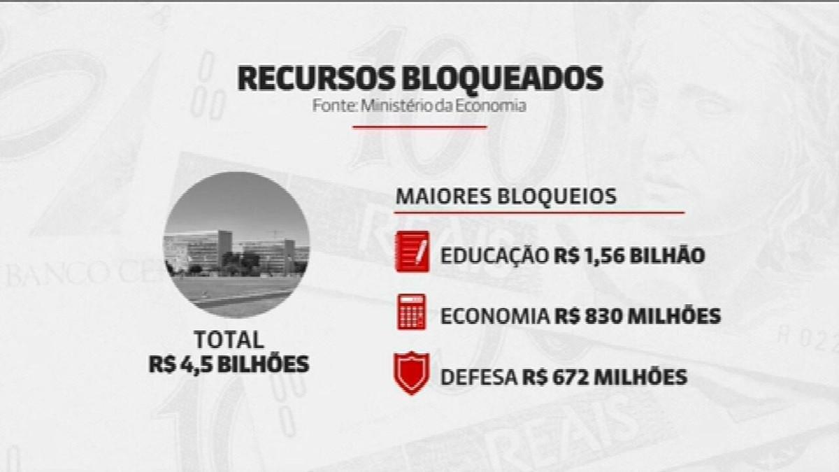 Governo libera R$ 4,5 bi do orçamento que ainda estavam bloqueados, informa Planalto