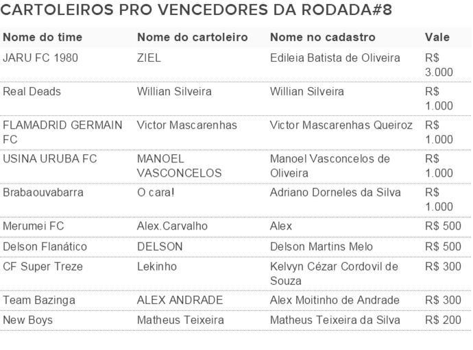 Vencedores Cartola Pro Rodada 8. (Foto: Futdados)