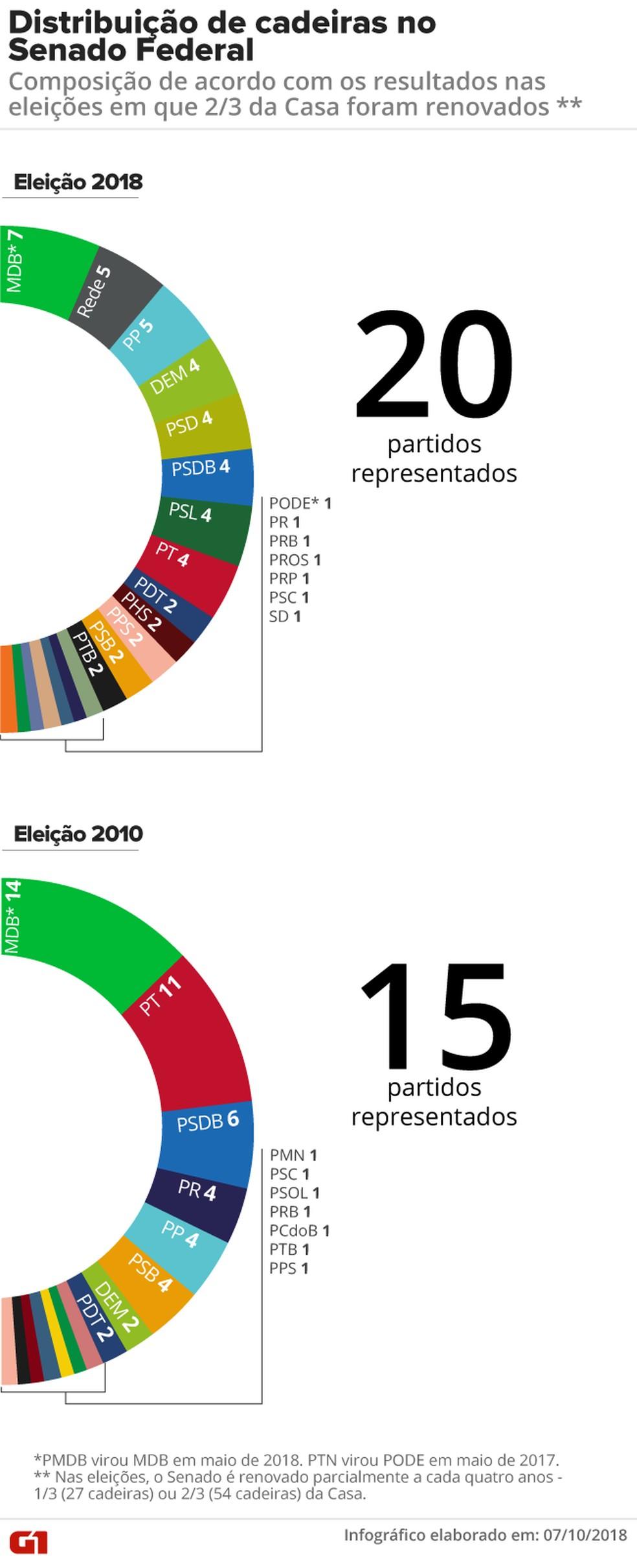 Distribuição de cadeiras no Senado Federal: composição de acordo com os resultados das eleições de 2010 e 2014, quando 2/3 da Casa foram renovados — Foto: Juliane Souza e Alexandre Mauro / G1