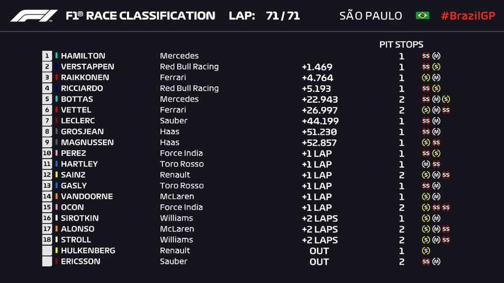 Corrida - Interlagos - GP do Brasil — Foto: Reprodução/Twitter
