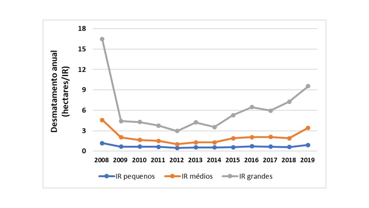 Tendência de desmatamento anual por imóvel rural (IR) da Amazônia, entre 2008 e 2019 (Foto: TNC a partir de dados do Prodes (INPE) e do SICAR (SFB))