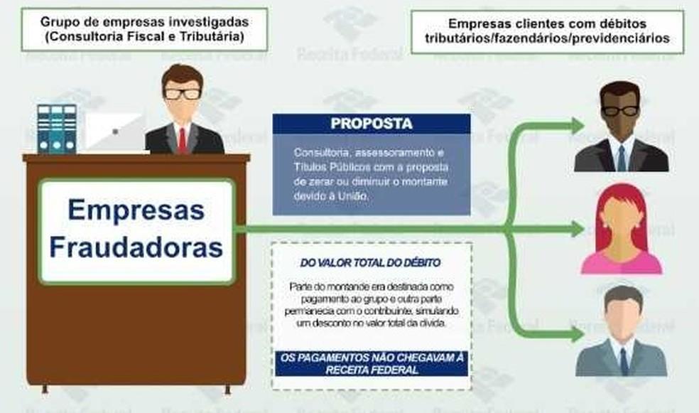 Esquema explica a fraude — Foto: Reprodução/ Receita Federal