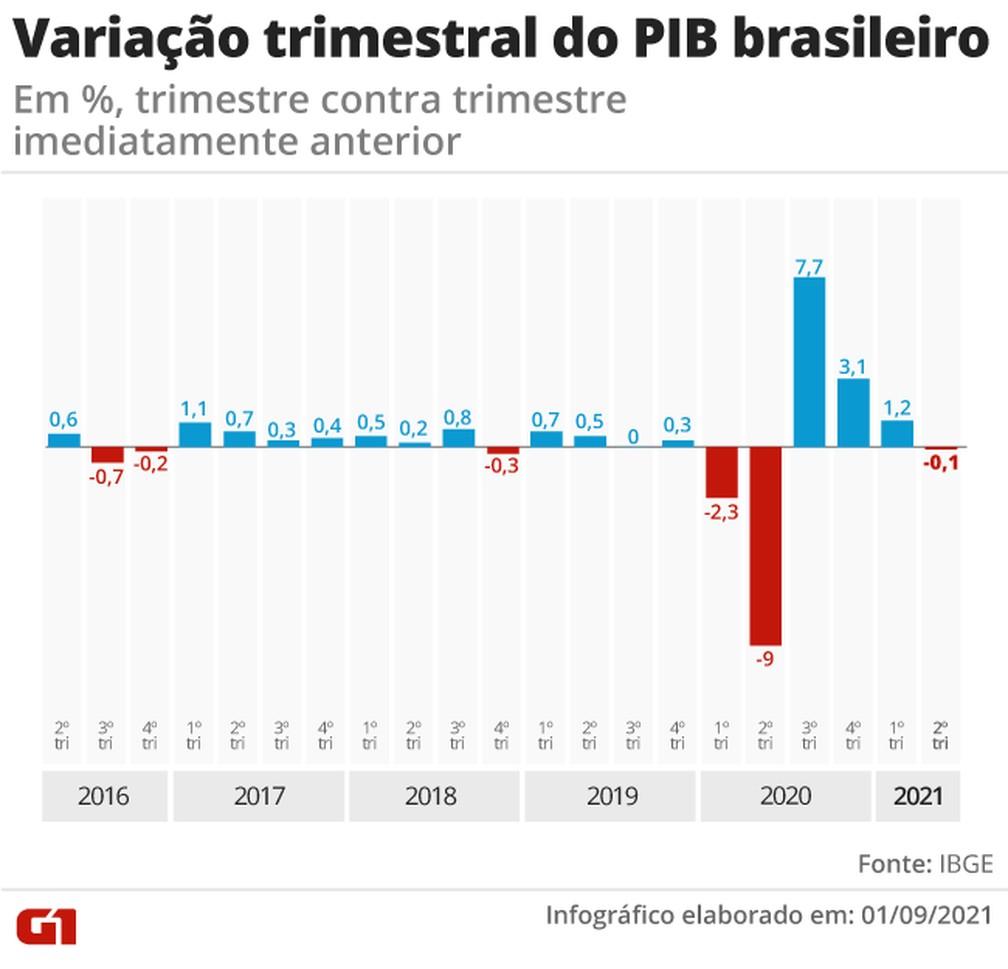 Variação trimestral do PIB desde 2016 — Foto: Elcio Horiuchi e Guilherme Luiz Pinheiro/G1