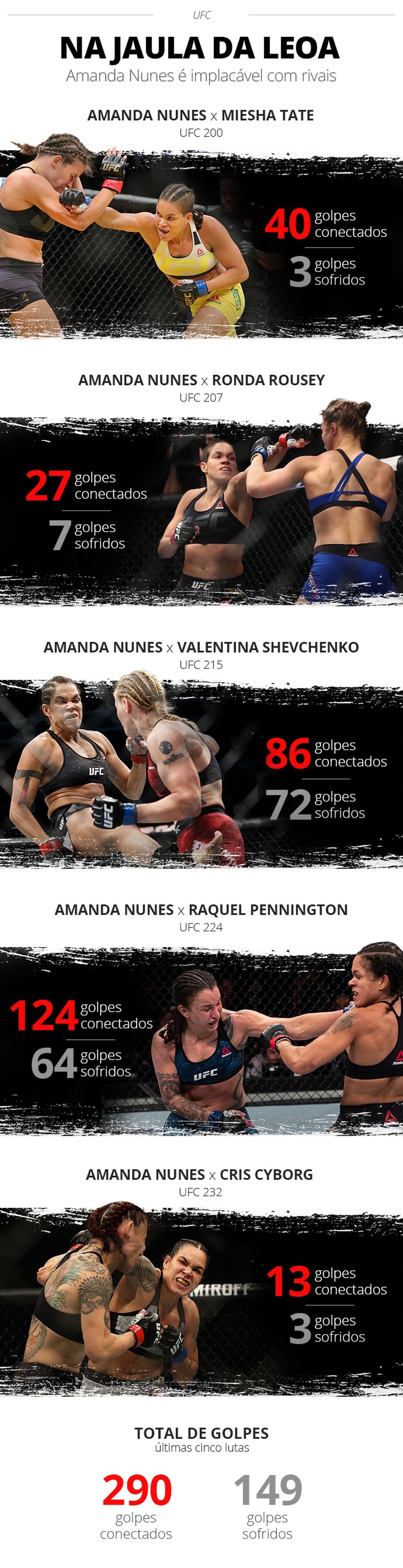 infográfico Amanda Nunes — Foto: Info Esporte