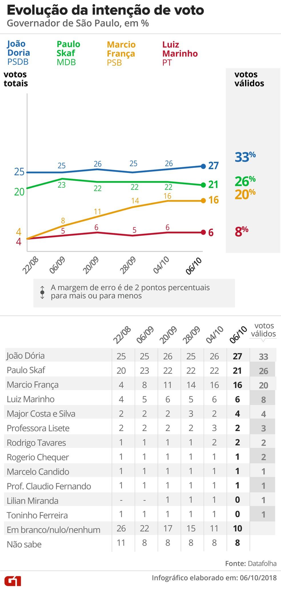 Veja a evolução da intenção de votos para governador de SP segundo o Datafolha — Foto: Editoria de Arte/G1