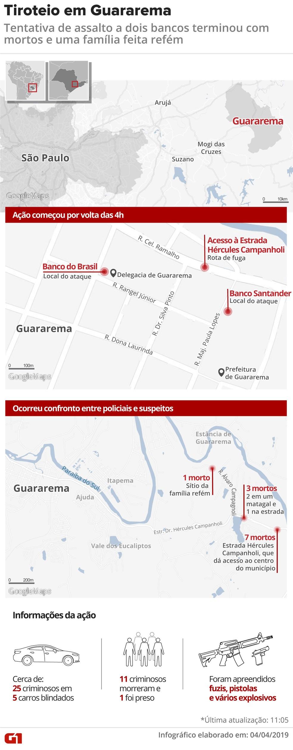 Arte mostra locais onde agências de banco foram atacadas em tentativa de roubo em Guararema e onde ocorreu tiroteio que matou criminosos — Foto: Juliane Monteiro, Diana Yuraki e Wagner Magalhães/Arte G1