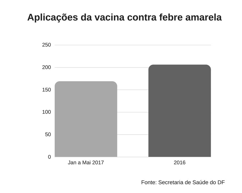 Gráfico mostra quantidade de vacinações contra febre amarela, em milhares de unidades (Foto: Arte/G1)