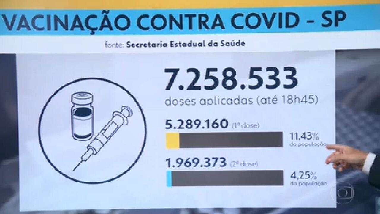 Vacinação em São Paulo está menos adiantada do que em 24 capitais brasileiras