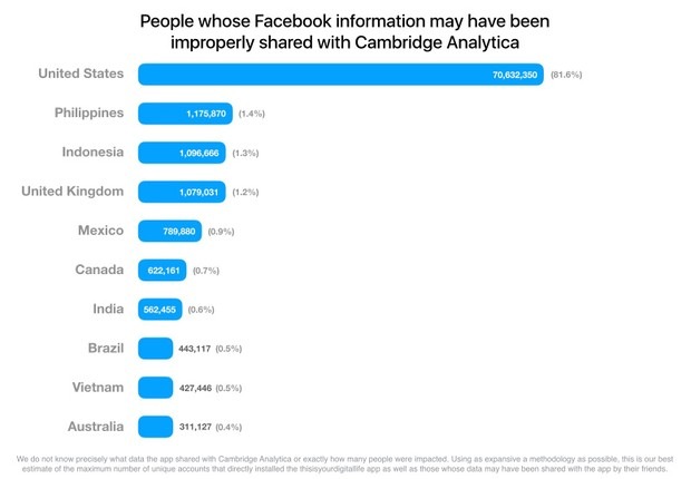 Número de usuários por país cujos dados podem ter sido enviados à Cambridge Analytica. Estados Unidos corresponde à maioria (Foto: Divulgação/Facebook)