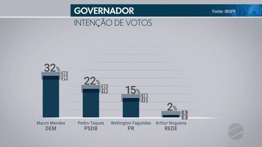 Pesquisa Ibope em MT: Mendes, 32%; Taques, 22%; Wellington, 15%