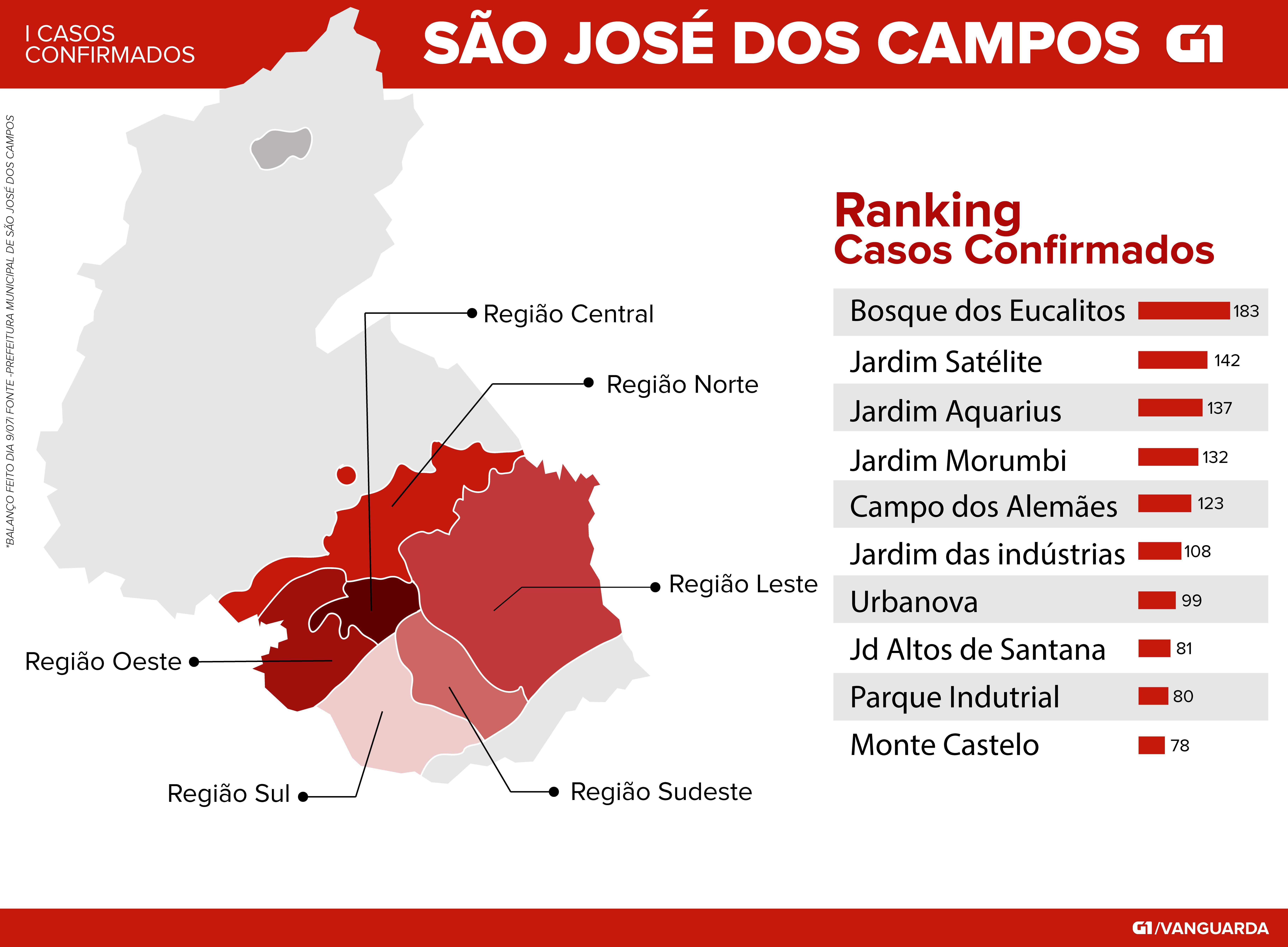 São José dos Campos tem mais de 4 mil casos de Covid-19; veja mapa de casos por bairro