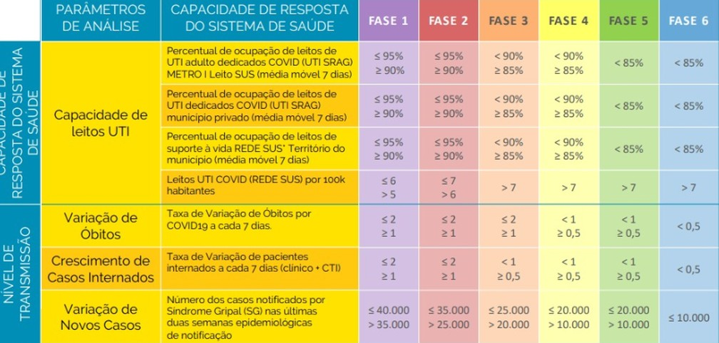 Parâmetros de análise para mudança de fases  — Foto: Reprodução/Prefeitura do Rio