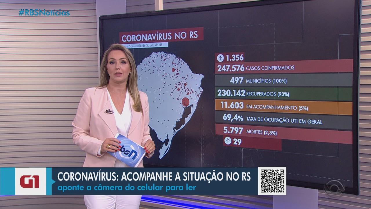 RS soma 5.797 mortes e 247,5 mil casos de coronavírus
