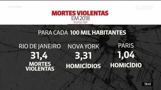 Veja as taxas de homicídio de Nova York e Paris em comparação com as do Rio de Janeiro