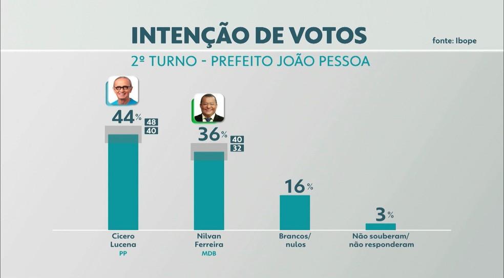 Pesquisa Ibope aponta intenção de votos para prefeito de João Pessoa — Foto: TV Cabo Branco/Reprodução