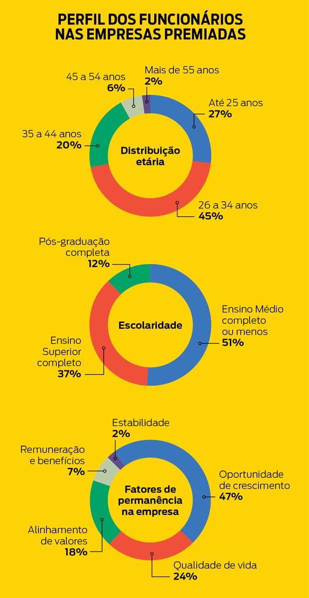 Perfil das empresas vencedoras (Foto: Reprodução)