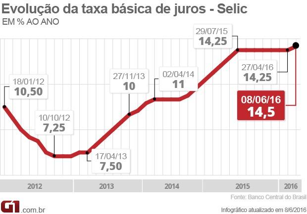 Selic 14,5% (Foto: Arte/G1)