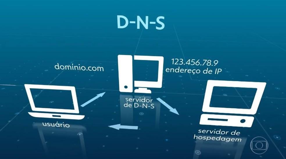 Veja como é o fluxo do DNS para checar ao domínio — Foto: Jornal Nacional