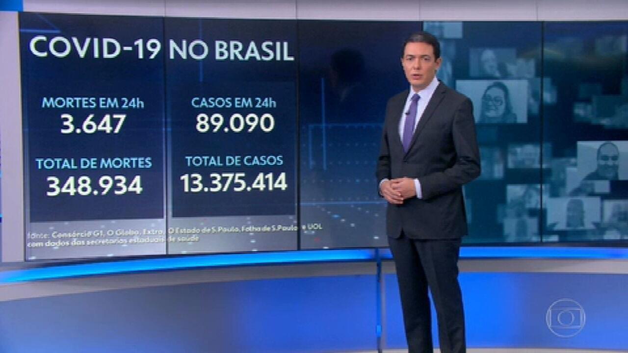 Brasil registra 3.647 mortes por Covid em 24 horas