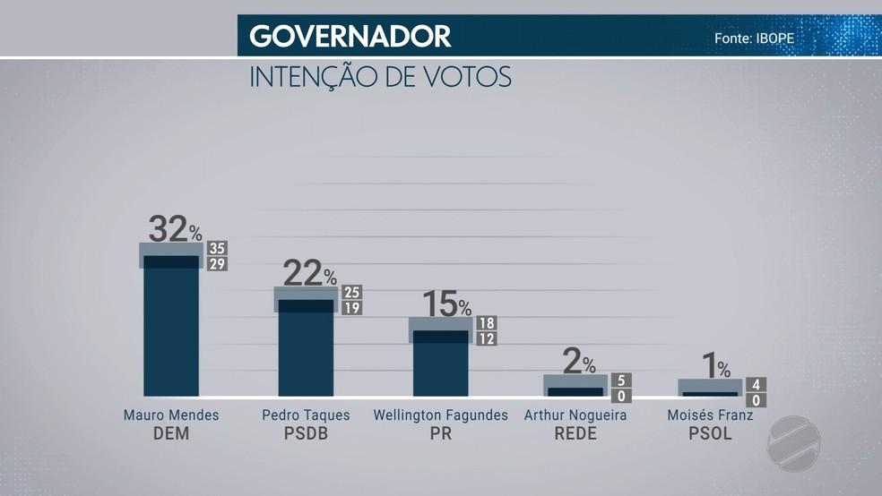 Intenção de voto a governador de MT (Foto: TVCA/ Reprodução)