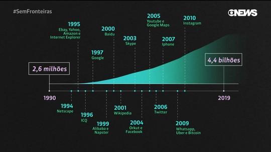 50 anos de internet: 4,4 bilhões de pessoas estão conectadas à rede