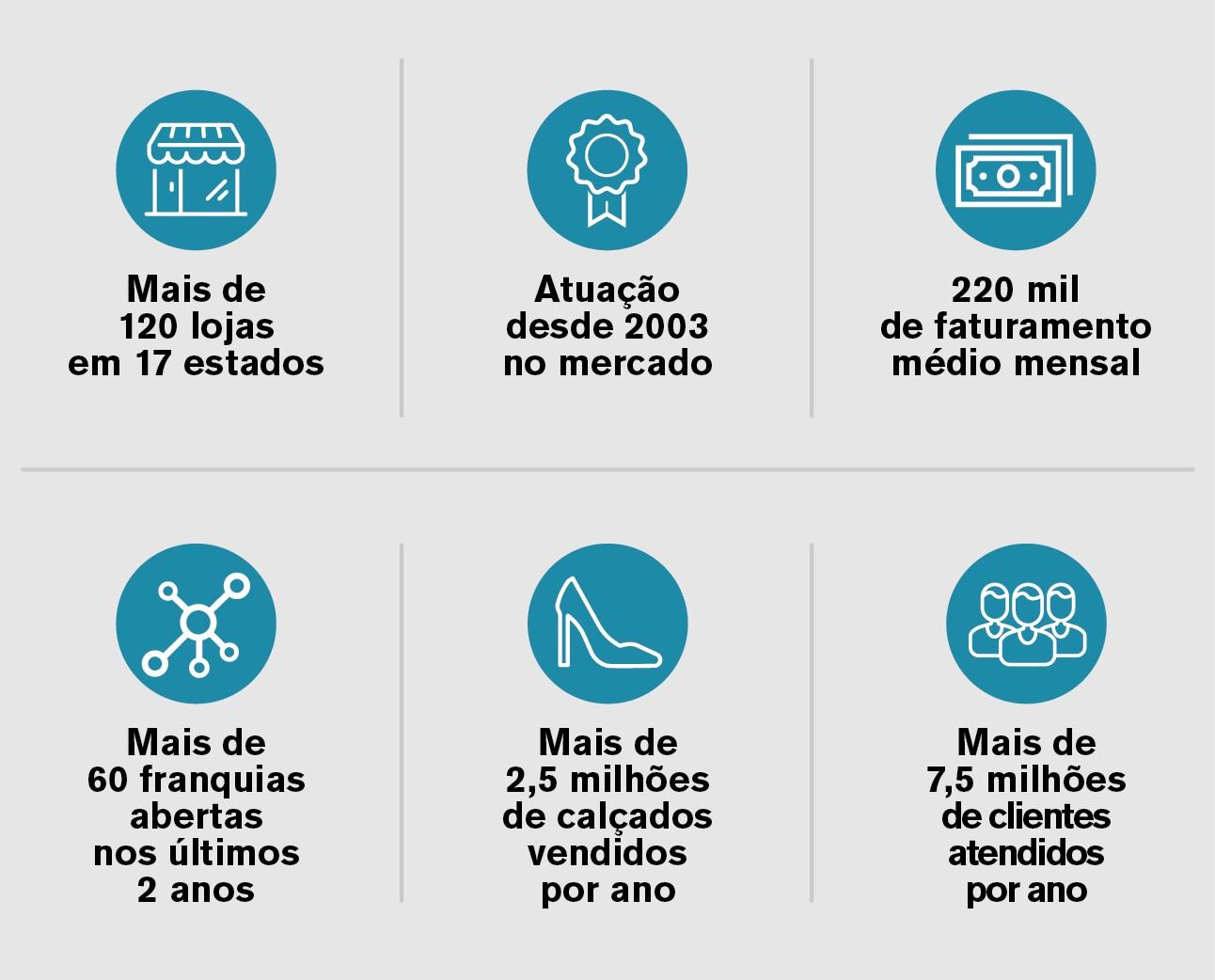 Números da rede de franquias Constance Calçados (Foto: Divulgação)
