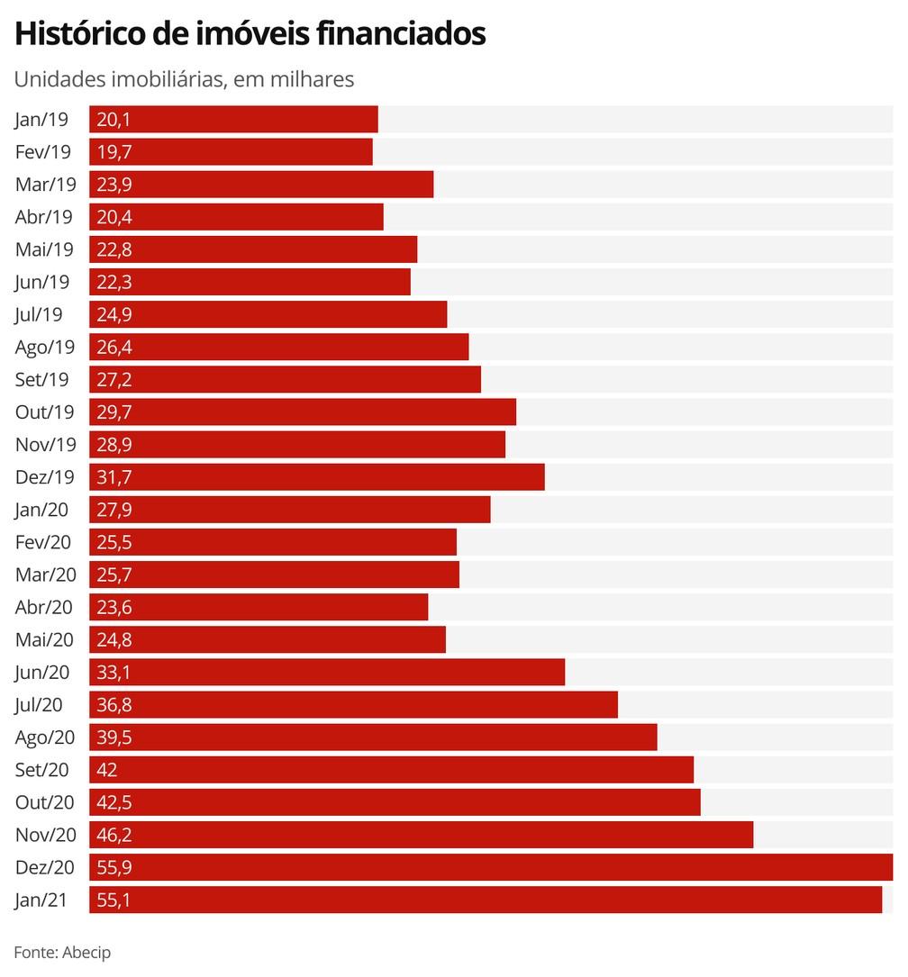 Histórico de imóveis financiados — Foto: Economia G1