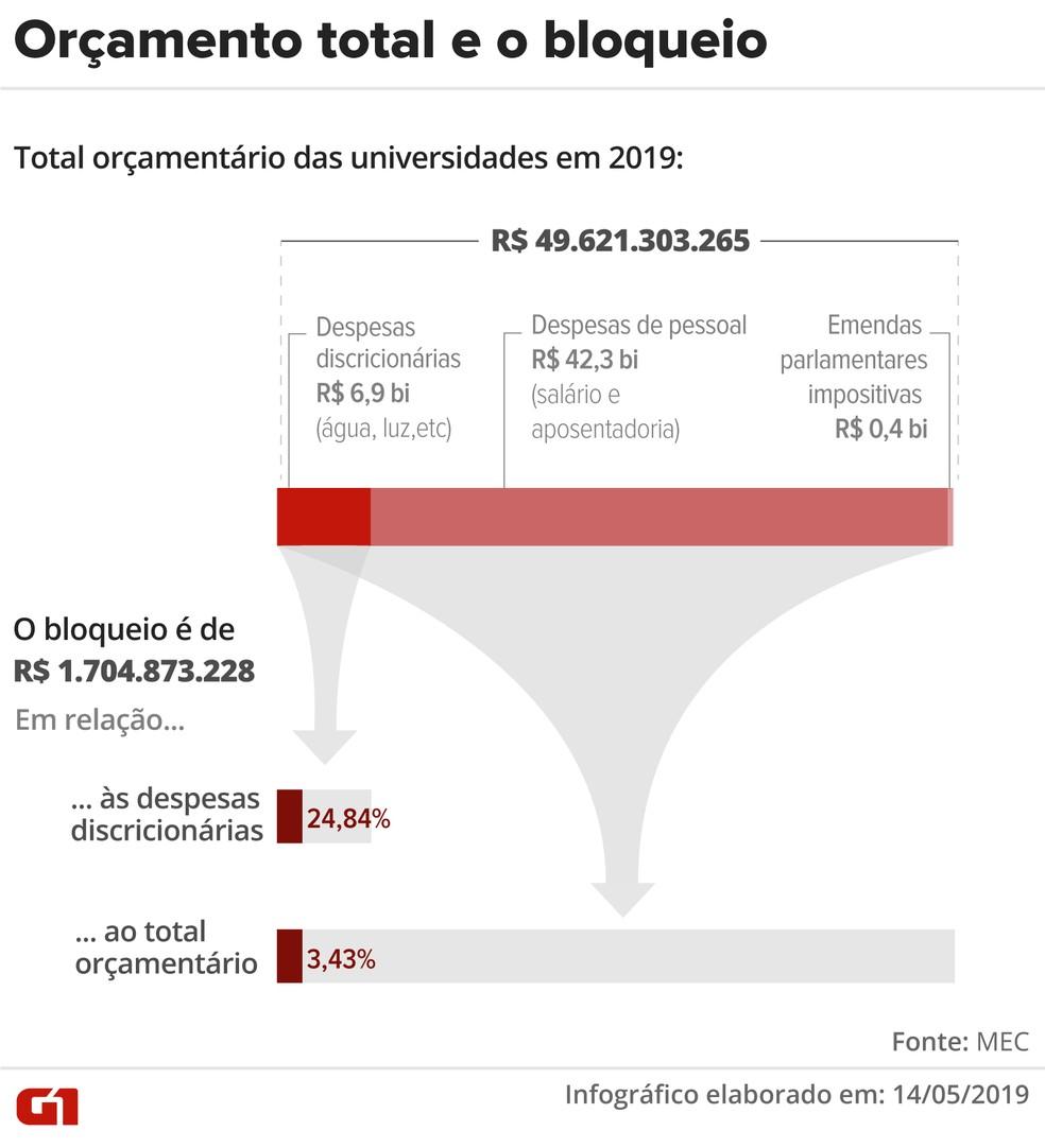 Orçamento total das universidades e o bloqueio — Foto: Arte/G1