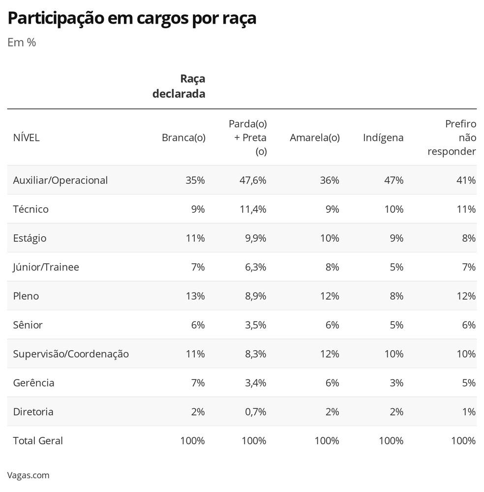 Participação em cargos  — Foto: Economia/G1