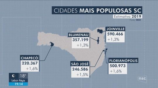 População de Florianópolis atinge  mais de meio milhão de habitantes, aponta IBGE
