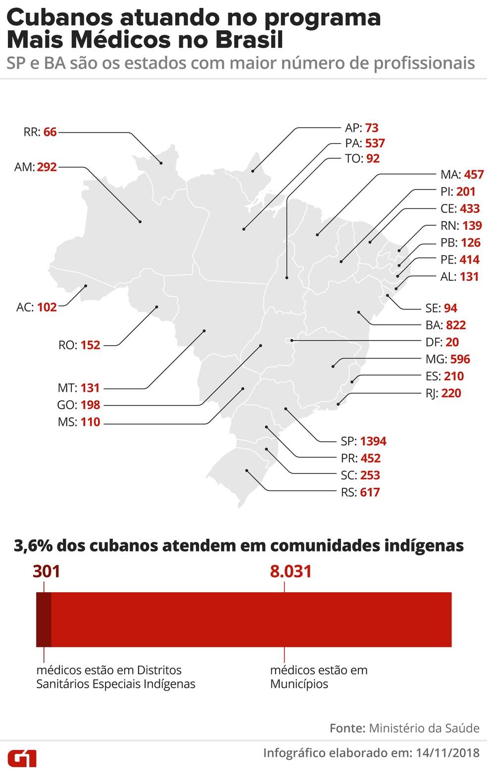 Cubanos atuando no programa Mais Médicos no Brasil — Foto: Alexandre Mauro/G1