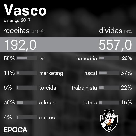As finanças do Vasco em 2017 (Foto: ÉPOCA)