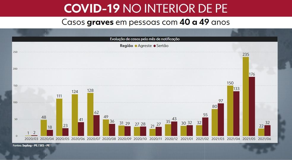 Gráfico mostra que Agreste e Sertão registraram recorde de casos graves em pessoas com 40 a 49 anos em maio — Foto: Reprodução/TV Globo