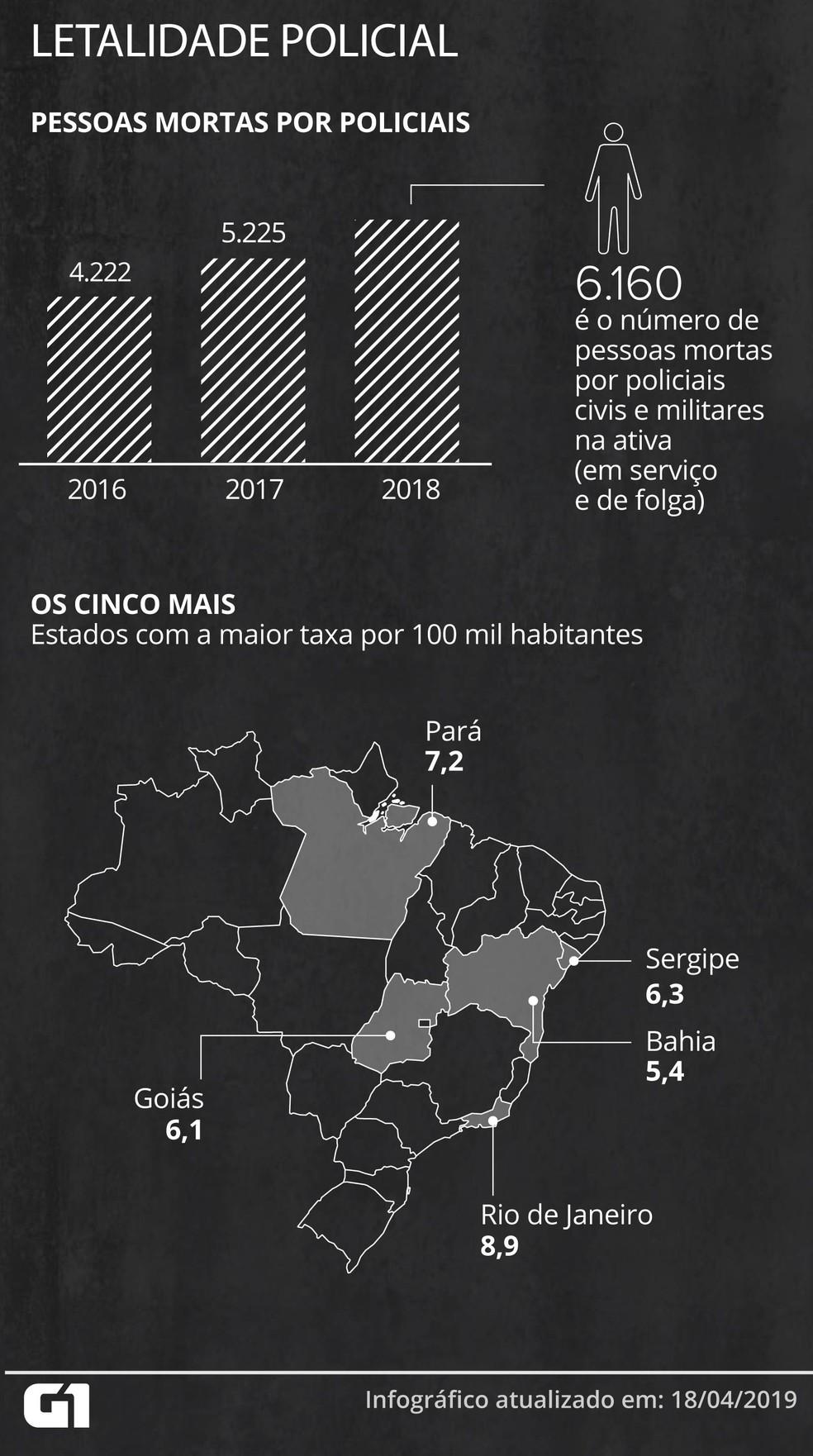 Brasil teve 6.160 pessoas mortas pela polícia em 2018 — Foto: Guilherme Gomes/G1
