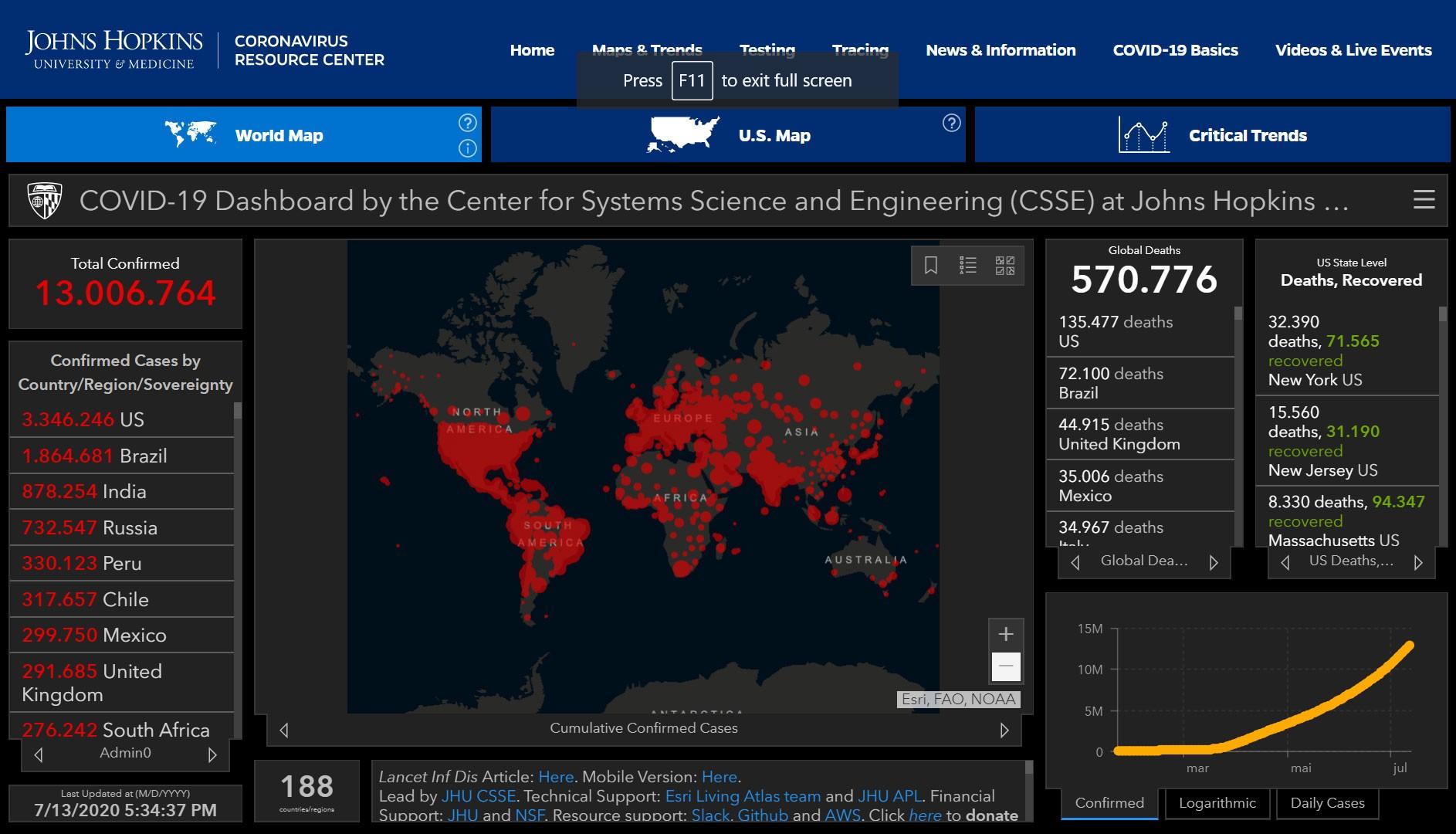 Casos de Covid-19 no mundo passam de 13 milhões, segundo universidade