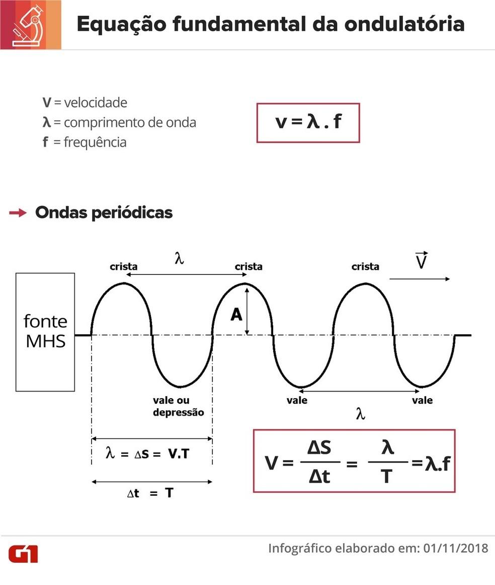 Equação fundamental da ondulatória — Foto: Juliane Souza/G1