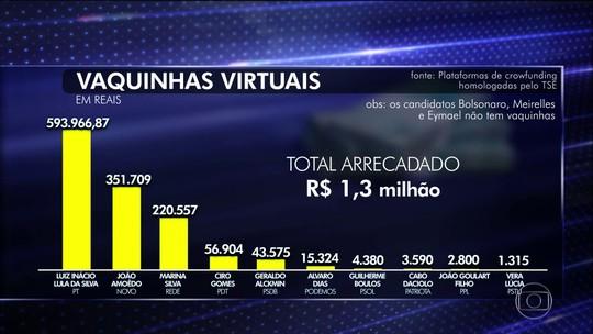 Vaquinha Virtual das eleições arrecada pouco dinheiro na pré-campanha presidencial