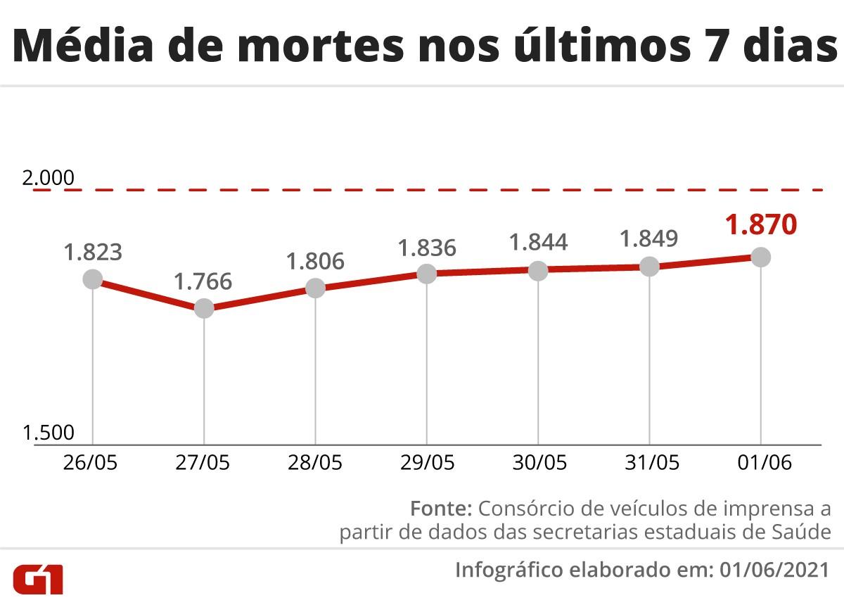 Brasil registra 2 semanas seguidas de estabilidade nas mortes por Covid, em patamar elevado; média móvel é de 1.870 por dia