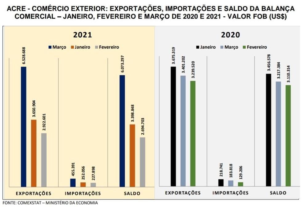 Exportações, importações e saldo da balança comercial do Acre no primeiro trimestre de 2021 e 2020 — Foto: Reprodução