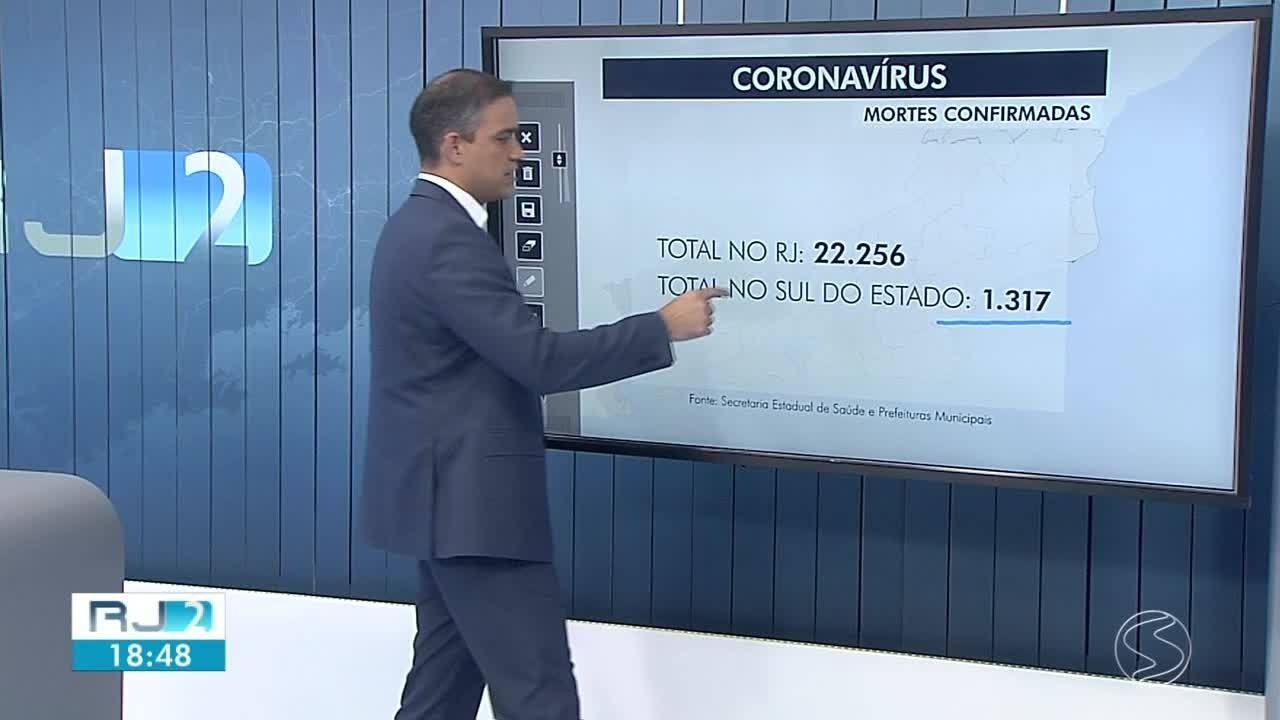 Angra dos Reis e Volta Redonda registram novas mortes causadas por coronavírus