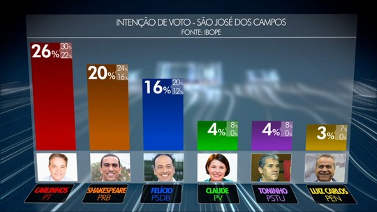 Carlinhos tem 26% e Shakespeare, 20% na disputa em S. José, diz Ibope