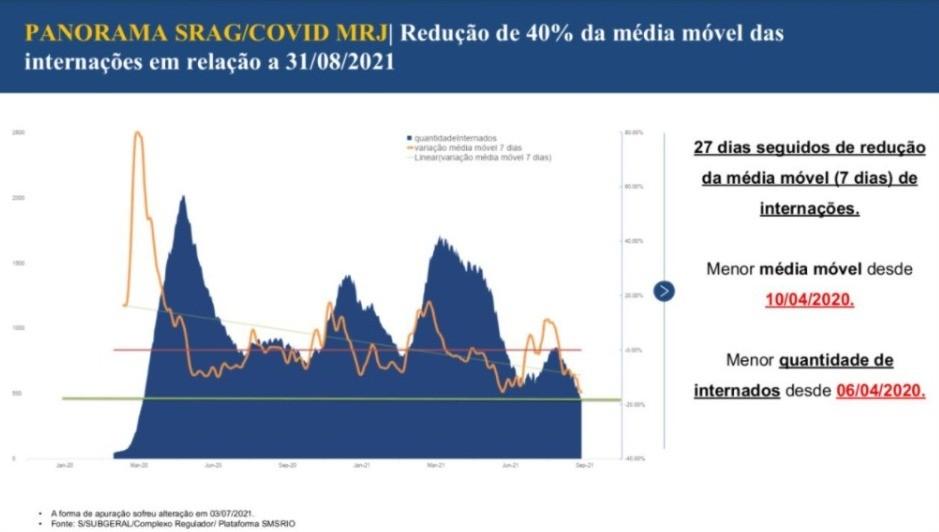 Número de internados por Covid no Rio é o menor desde abril de 2020, diz secretário municipal de Saúde
